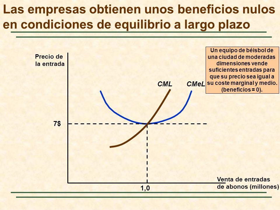 Las empresas obtienen unos beneficios nulos en condiciones de equilibrio a largo plazo Precio de la entrada Venta de entradas de abonos (millones) CMe