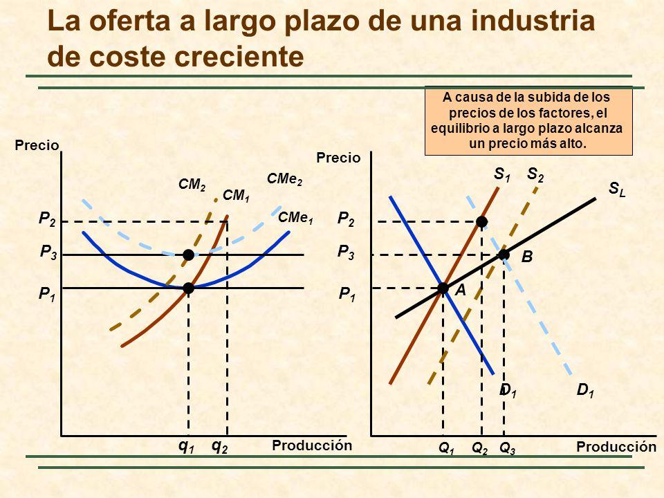 La oferta a largo plazo de una industria de coste creciente Producción Precio S1S1 D1D1 P1P1 CMe 1 P1P1 CM 1 q1q1 Q1Q1 A SLSLSLSL P3P3 CM 2 A causa de la subida de los precios de los factores, el equilibrio a largo plazo alcanza un precio más alto.