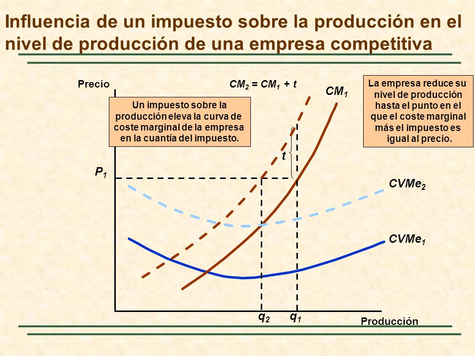 Influencia de un impuesto sobre la producción en el nivel de producción de una empresa competitiva Precio Producción CVMe 1 CM 1 P1P1 q1q1 La empresa reduce su nivel de producción hasta el punto en el que el coste marginal más el impuesto es igual al precio.