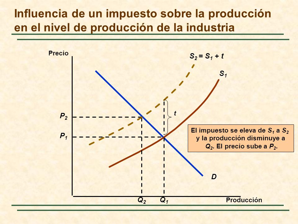 Influencia de un impuesto sobre la producción en el nivel de producción de la industria Precio Producción D P1P1 SS1SS1 Q1Q1 P2P2 Q2Q2 S S 2 = S 1 + t t El impuesto se eleva de S 1 a S 2 y la producción disminuye a Q 2.
