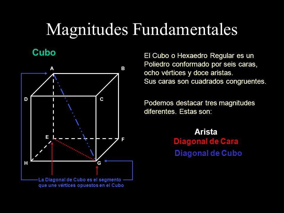 Observemos que es posible considerar secciones planas del cubo que contienen a todas las magnitudes fundamentales.