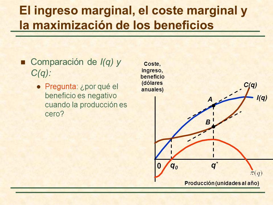 Comparación de I(q) y C(q): Pregunta: ¿por qué el beneficio es negativo cuando la producción es cero? I(q) 0 C(q) A B q0q0 q*q* El ingreso marginal, e