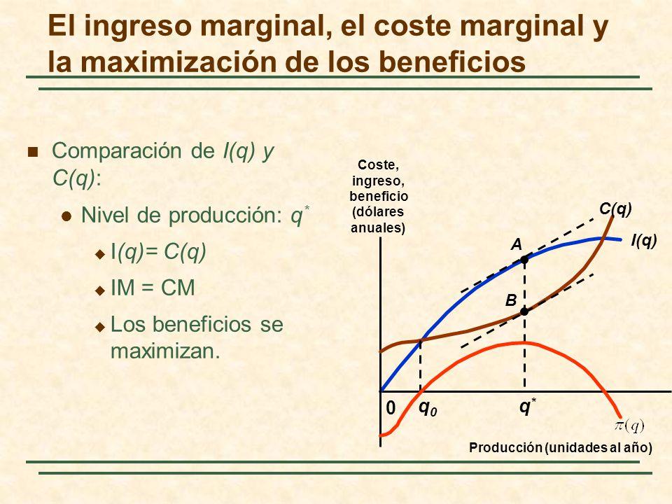 Comparación de I(q) y C(q): Nivel de producción: q * I(q)= C(q) IM = CM Los beneficios se maximizan. I(q) 0 Coste, ingreso, beneficio (dólares anuales