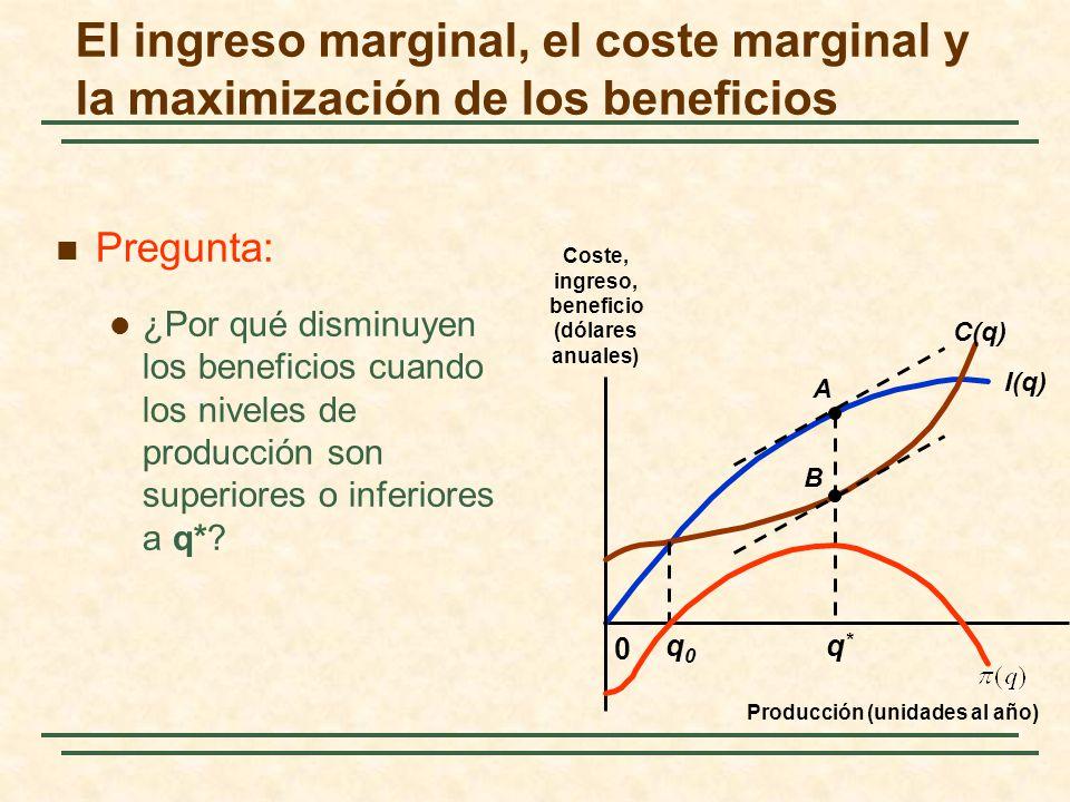 Pregunta: ¿Por qué disminuyen los beneficios cuando los niveles de producción son superiores o inferiores a q*? I(q) 0 C(q) A B q0q0 q*q* El ingreso m