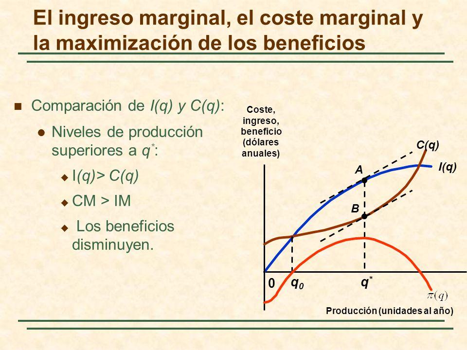 Comparación de I(q) y C(q): Niveles de producción superiores a q * : I(q)> C(q) CM > IM Los beneficios disminuyen. I(q) 0 C(q) A B q0q0 q*q* El ingres
