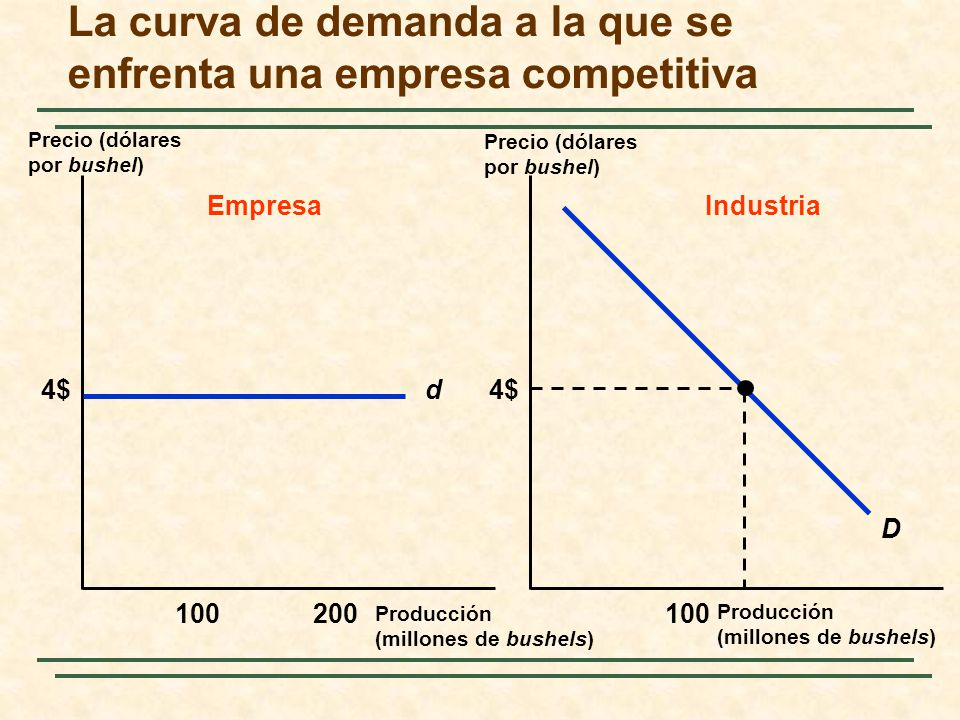 La curva de demanda a la que se enfrenta una empresa competitiva Precio (dólares por bushel) Producción (millones de bushels) d4$ 100200100 EmpresaInd