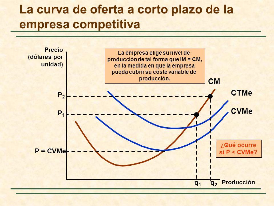 La curva de oferta a corto plazo de la empresa competitiva Precio (dólares por unidad) Producción CM CVMe CTMe P = CVMe ¿Qué ocurre si P < CVMe? P2P2