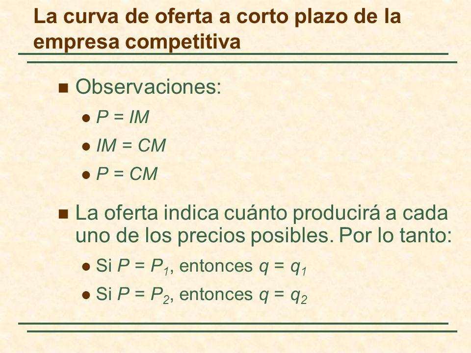 Observaciones: P = IM IM = CM P = CM La oferta indica cuánto producirá a cada uno de los precios posibles. Por lo tanto: Si P = P 1, entonces q = q 1