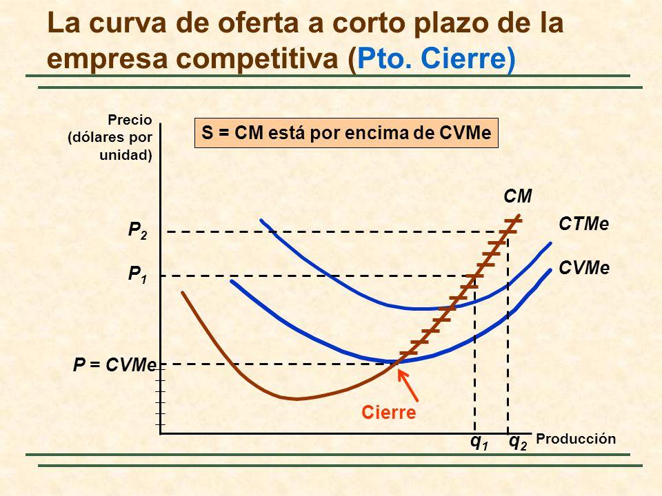 CM CVMe CTMe P = CVMe P1P1 P2P2 q1q1 q2q2 S = CM está por encima de CVMe Cierre La curva de oferta a corto plazo de la empresa competitiva (Pto. Cierr