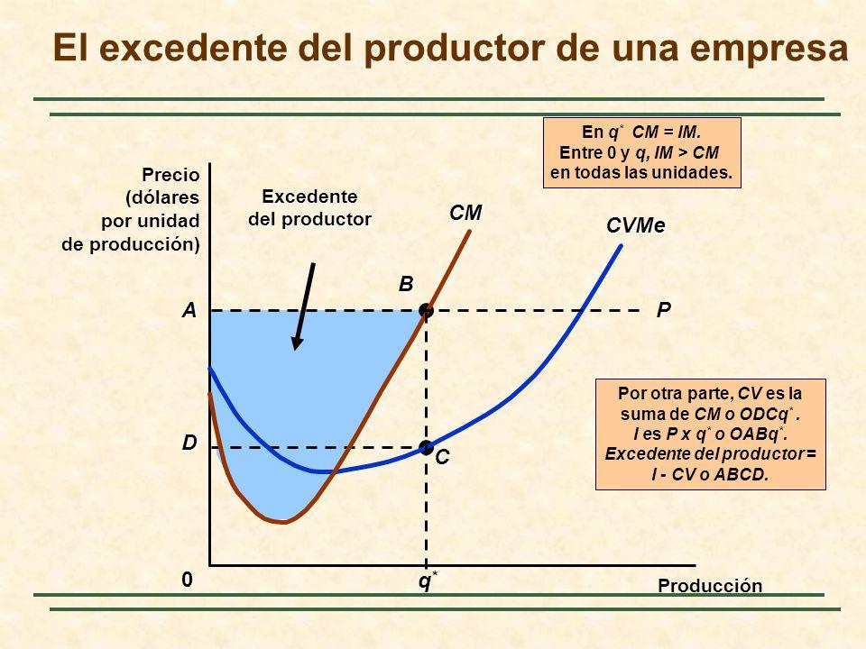 A D B CExcedente del productor Por otra parte, CV es la suma de CM o ODCq *. I es P x q * o OABq *. Excedente del productor = I - CV o ABCD. El excede