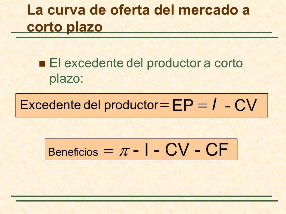 El excedente del productor a corto plazo: CV- I EP Excedente del productor Beneficios - I - CV - CF La curva de oferta del mercado a corto plazo