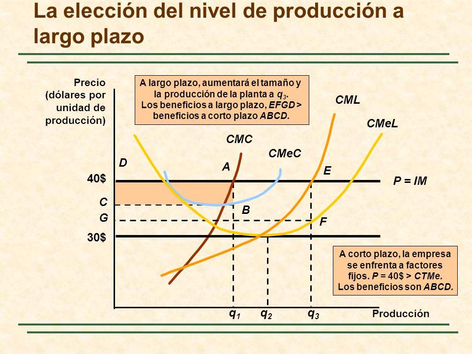 q1q1 A B C D A corto plazo, la empresa se enfrenta a factores fijos. P = 40$ > CTMe. Los beneficios son ABCD. La elección del nivel de producción a la