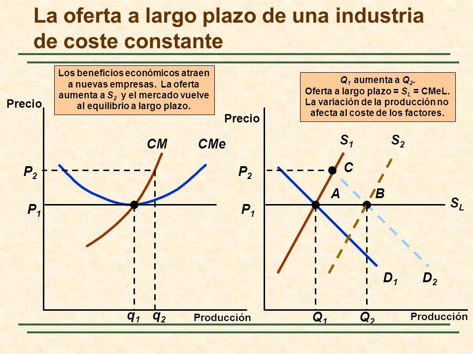 A P1P1 CMe P1P1 CM q1q1 D1D1 S1S1 Q1Q1 C D2D2 P2P2 P2P2 q2q2 B S2S2 Q2Q2 Los beneficios económicos atraen a nuevas empresas. La oferta aumenta a S 2 y