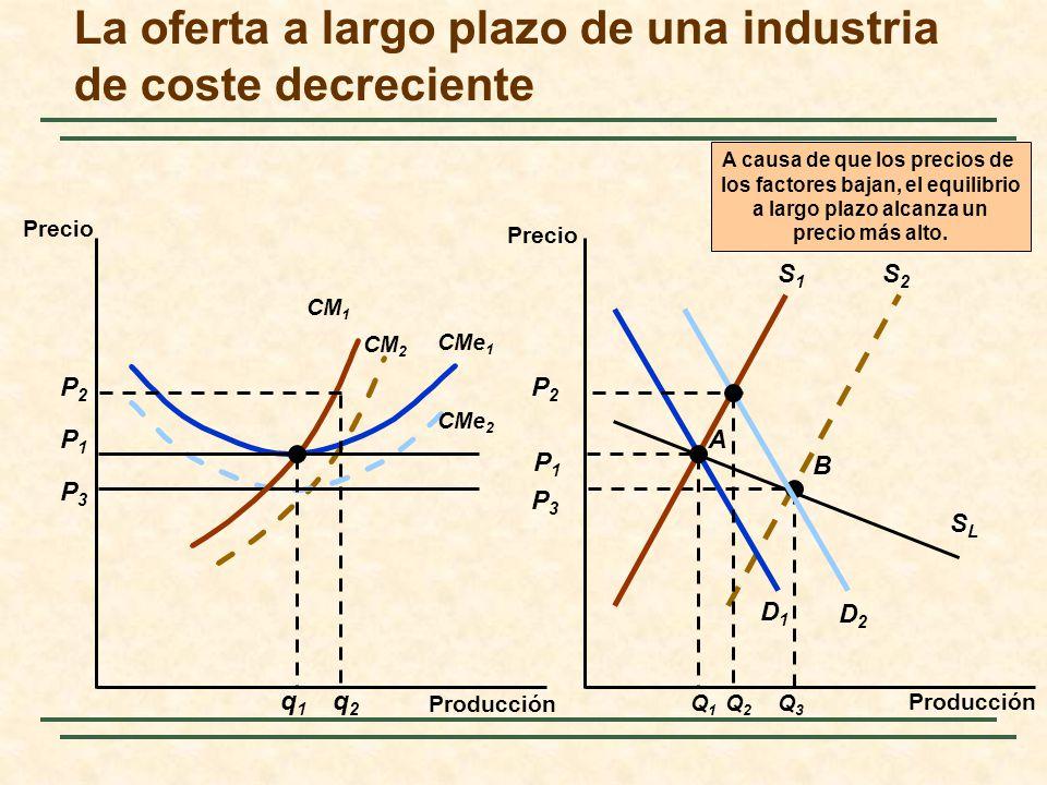 S2S2 B SLSL P3P3 Q3Q3 CM 2 P3P3 CMe 2 A causa de que los precios de los factores bajan, el equilibrio a largo plazo alcanza un precio más alto. Produc