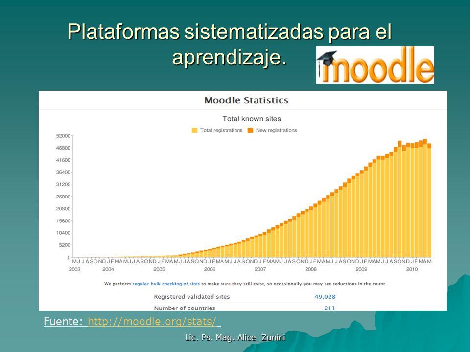 Plataformas sistematizadas para el aprendizaje. Lic. Ps. Mag. Alice Zunini Fuente: http://moodle.org/stats/http://moodle.org/stats/