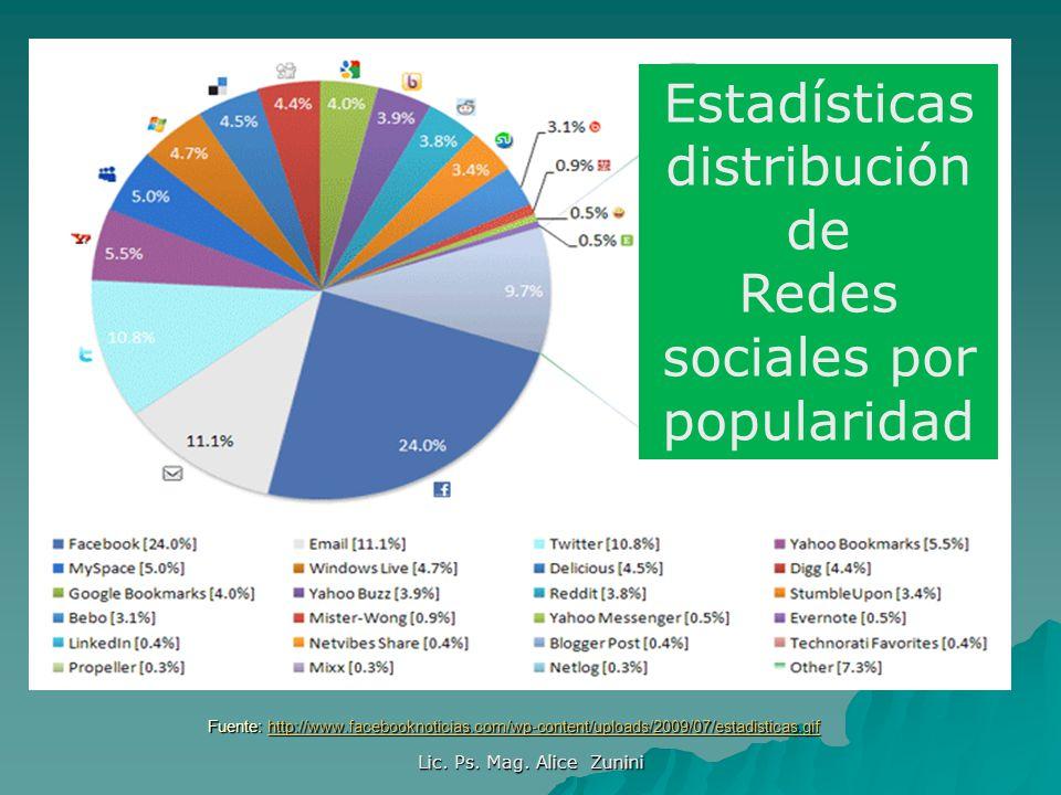 Fuente: http://www.facebooknoticias.com/wp-content/uploads/2009/07/estadisticas.gif http://www.facebooknoticias.com/wp-content/uploads/2009/07/estadis