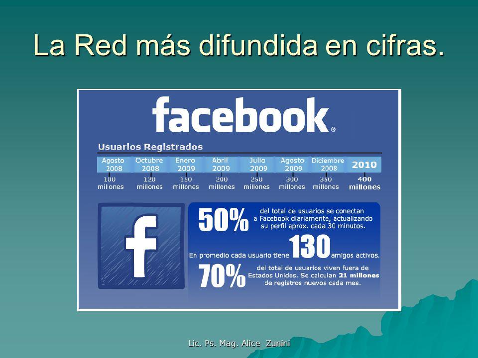 La Red más difundida en cifras. Lic. Ps. Mag. Alice Zunini