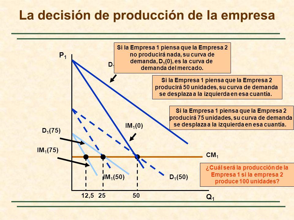 CM 1 50 IM 1 (75) D 1 (75) 12,5 Si la Empresa 1 piensa que la Empresa 2 producirá 75 unidades, su curva de demanda se desplaza a la izquierda en esa c