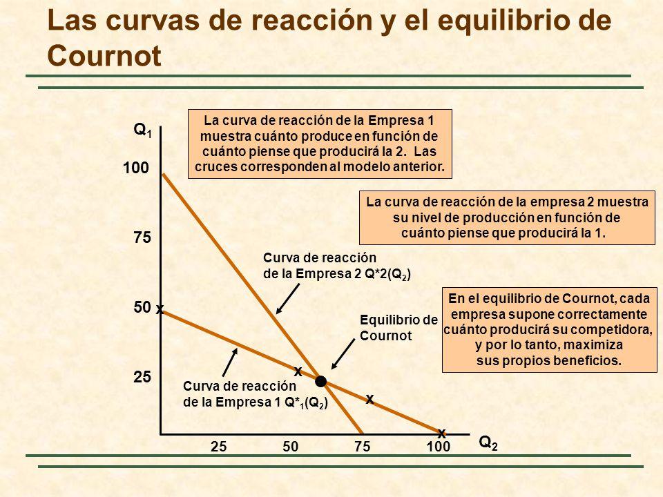 Curva de reacción de la Empresa 2 Q*2(Q 2 ) La curva de reacción de la empresa 2 muestra su nivel de producción en función de cuánto piense que produc