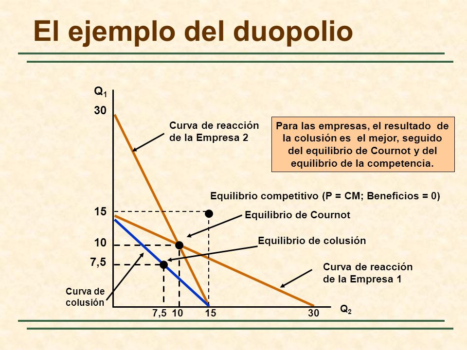 Curva de reacción de la Empresa 1 Curva de reacción de la Empresa 2 El ejemplo del duopolio Q1Q1 Q2Q2 30 10 Equilibrio de Cournot 15 Equilibrio compet