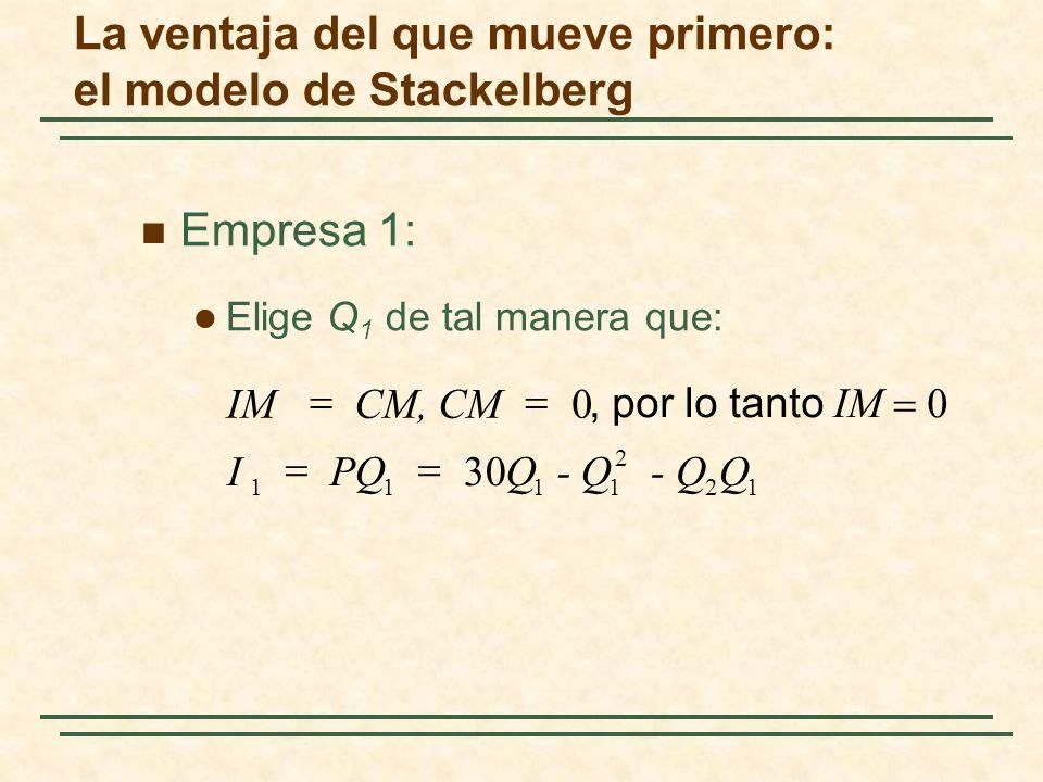 Empresa 1: Elige Q 1 de tal manera que: 12 2 1111 30 0 Q - Q Q PQ I CM, CMIM, por lo tanto IM La ventaja del que mueve primero: el modelo de Stackelbe