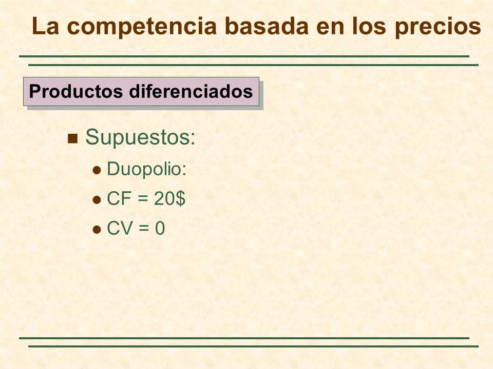 Supuestos: Duopolio: CF = 20$ CV = 0 Productos diferenciados La competencia basada en los precios