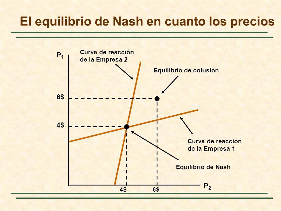 Curva de reacción de la Empresa 1 El equilibrio de Nash en cuanto los precios P1P1 P2P2 Curva de reacción de la Empresa 2 4$ Equilibrio de Nash 6$ Equ
