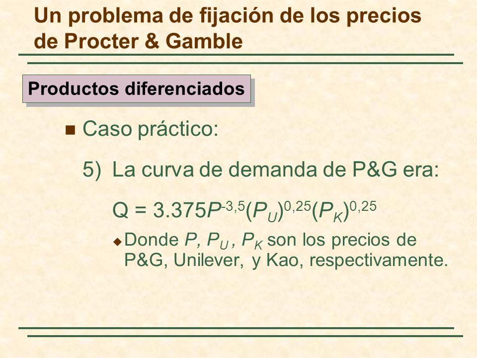 Caso práctico: 5)La curva de demanda de P&G era: Q = 3.375P -3,5 (P U ) 0,25 (P K ) 0,25 Donde P, P U, P K son los precios de P&G, Unilever, y Kao, re