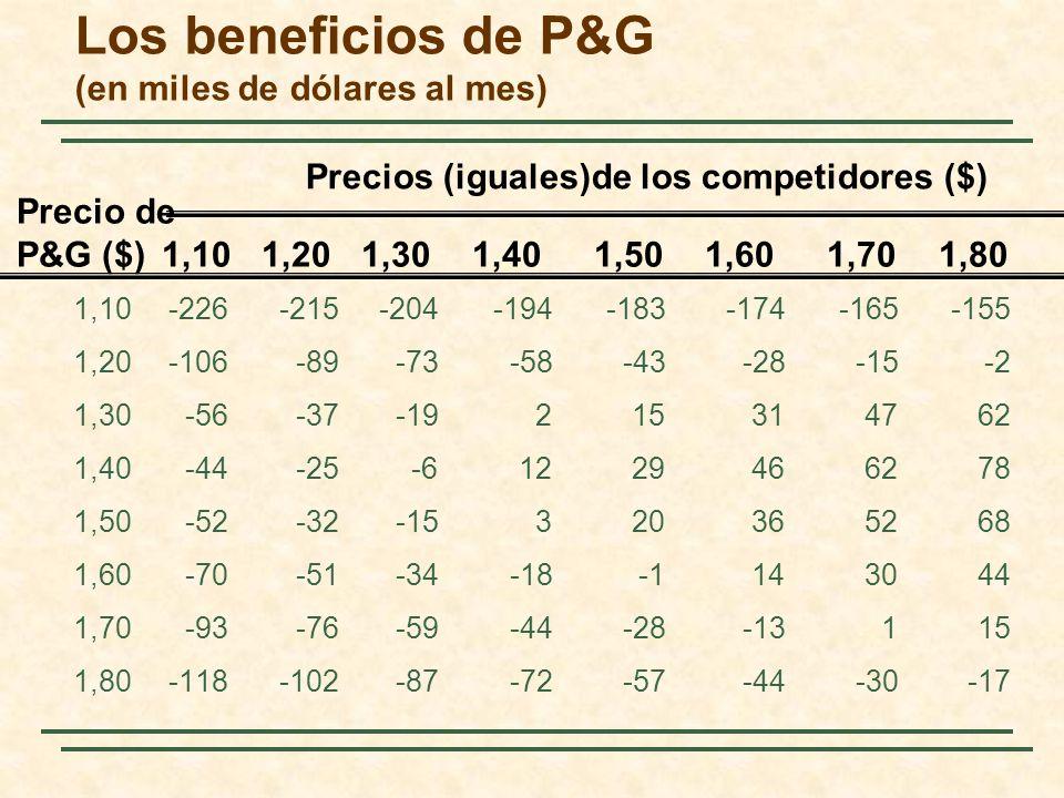 Los beneficios de P&G (en miles de dólares al mes) 1,10-226-215-204-194-183-174-165-155 1,20-106-89-73-58-43-28-15-2 1,30-56-37-19215314762 1,40-44-25