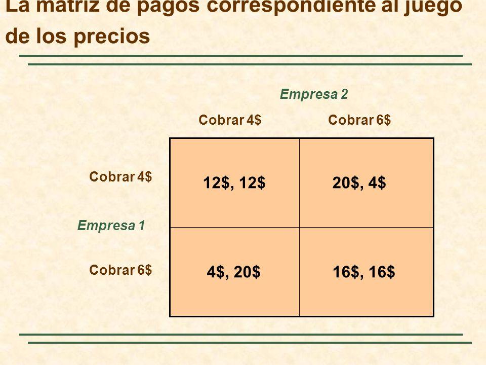 La matriz de pagos correspondiente al juego de los precios Empresa 2 Empresa 1 Cobrar 4$Cobrar 6$ Cobrar 4$ Cobrar 6$ 12$, 12$20$, 4$ 16$, 16$4$, 20$