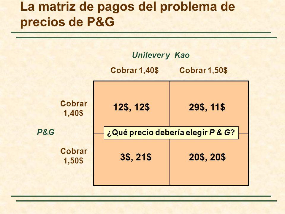 Cobrar 1,40$Cobrar 1,50$ Cobrar 1,40$ Unilever y Kao Cobrar 1,50$ P&G 12$, 12$29$, 11$ 3$, 21$20$, 20$ La matriz de pagos del problema de precios de P