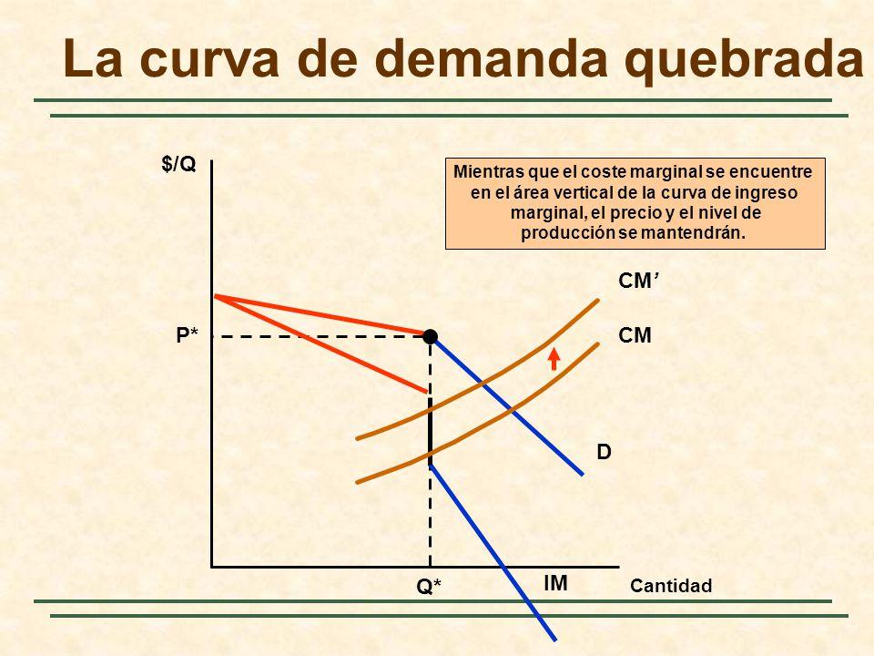 $/Q D P* Q* CM Mientras que el coste marginal se encuentre en el área vertical de la curva de ingreso marginal, el precio y el nivel de producción se