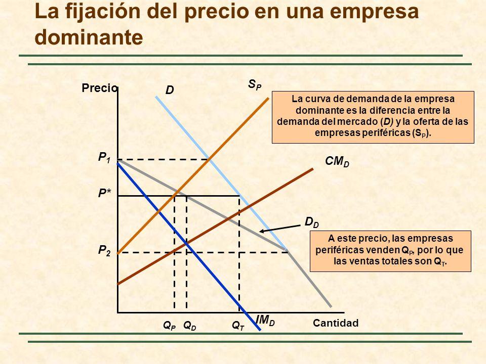 La fijación del precio en una empresa dominante Precio Cantidad DD QDQD P* A este precio, las empresas periféricas venden Q P, por lo que las ventas t