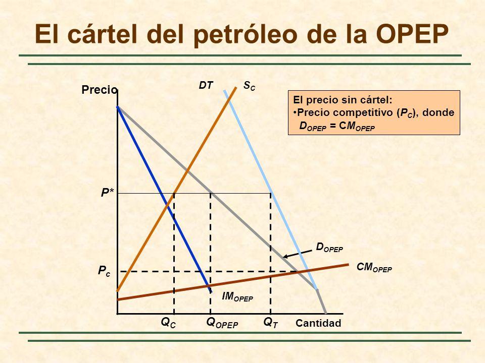 El cártel del petróleo de la OPEP Precio Cantidad IM OPEP D OPEP DTSCSC CM OPEP Q OPEP P* El precio sin cártel: Precio competitivo (P C ), donde D OPE