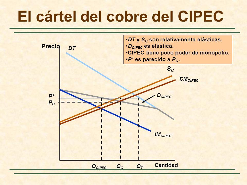 El cártel del cobre del CIPEC Precio Cantidad IM CIPEC DT D CIPEC SCSC CM CIPEC Q CIPEC P* PCPC QCQC QTQT DT y S C son relativamente elásticas. D CIPE