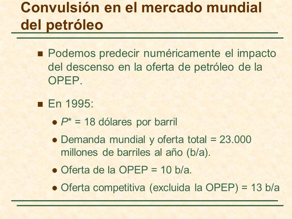 Convulsión en el mercado mundial del petróleo Podemos predecir numéricamente el impacto del descenso en la oferta de petróleo de la OPEP. En 1995: P*