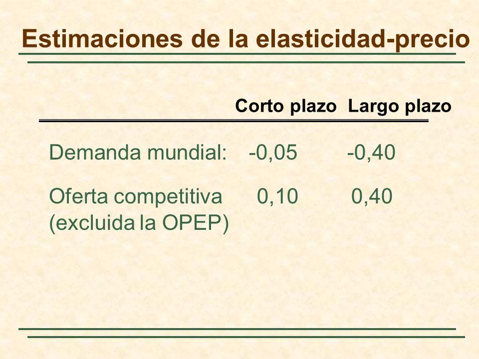 Estimaciones de la elasticidad-precio Demanda mundial:-0,05-0,40 Oferta competitiva 0,10 0,40 (excluida la OPEP) Corto plazo Largo plazo