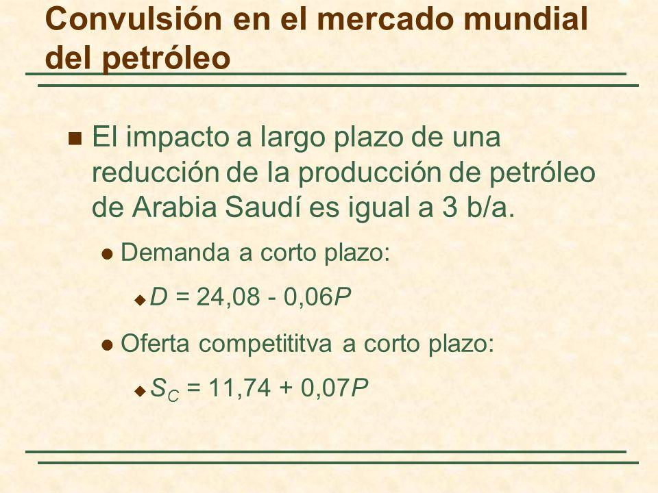 Convulsión en el mercado mundial del petróleo El impacto a largo plazo de una reducción de la producción de petróleo de Arabia Saudí es igual a 3 b/a.
