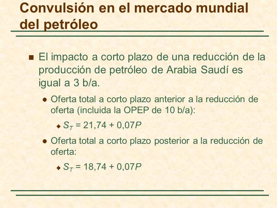 Convulsión en el mercado mundial del petróleo El impacto a corto plazo de una reducción de la producción de petróleo de Arabia Saudí es igual a 3 b/a.
