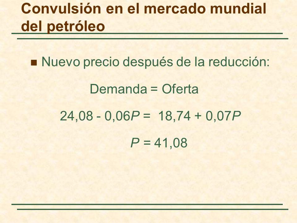 Convulsión en el mercado mundial del petróleo Nuevo precio después de la reducción: Demanda = Oferta 24,08 - 0,06P = 18,74 + 0,07P P = 41,08