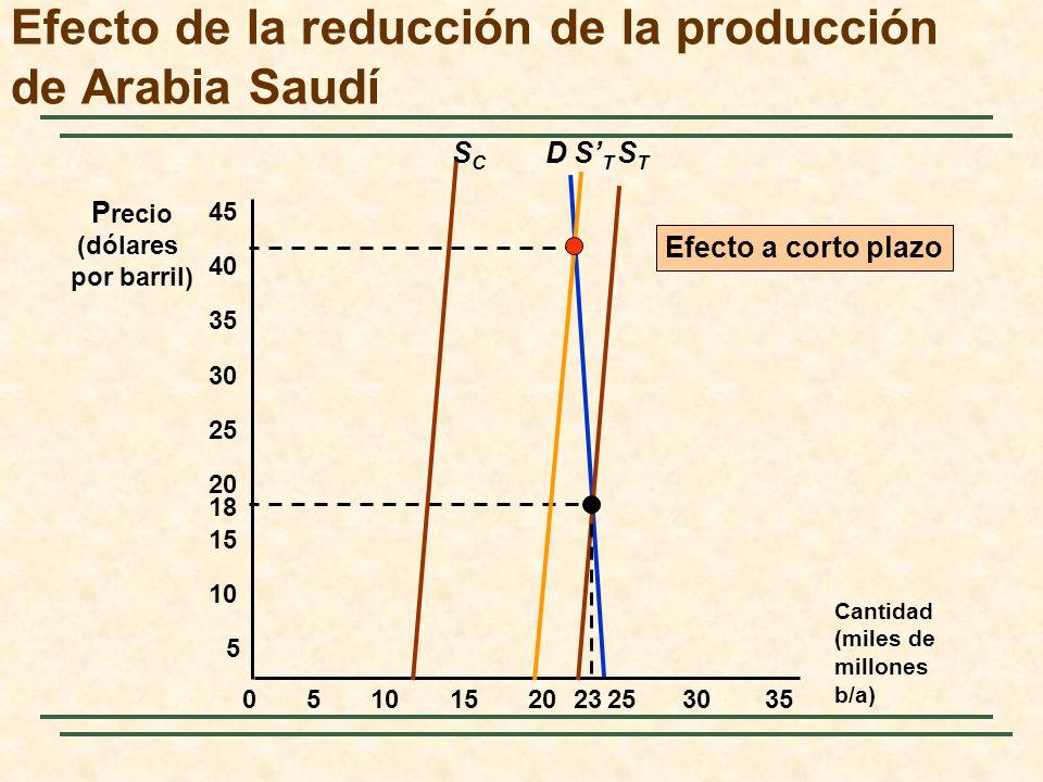 D Cantidad (miles de millones b/a) P recio (dólares por barril) 5 18 STST 05152025303510 15 20 25 30 35 40 45 23 Efecto de la reducción de la producci