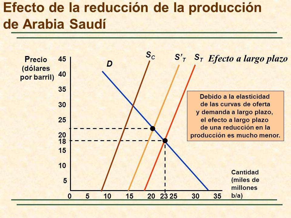 D Cantidad (miles de millones b/a) P recio (dólares por barril) 5 STST 05152025303510 15 20 25 30 35 40 45 23 18 SCSC Debido a la elasticidad de las c