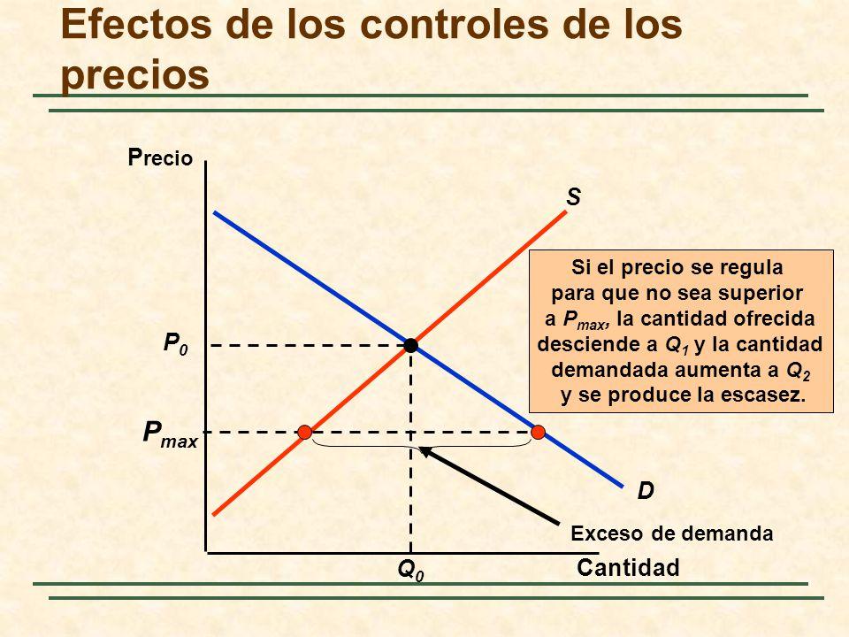 D Efectos de los controles de los precios Cantidad P recio P0P0 Q0Q0 S P max Exceso de demanda Si el precio se regula para que no sea superior a P max