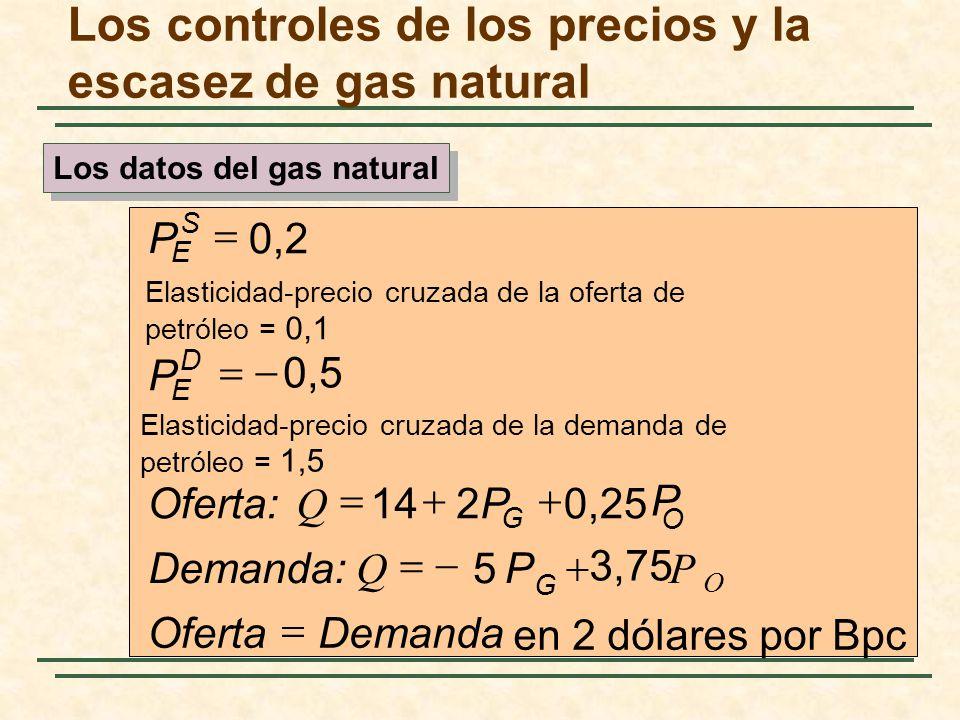 en 2 dólares por Bpc Elasticidad-precio cruzada de la oferta de petróleo = 0,1 DemandaOferta P P Q Demanda: P P Q Oferta: P P O G OG D E S E 3,75 5 0,