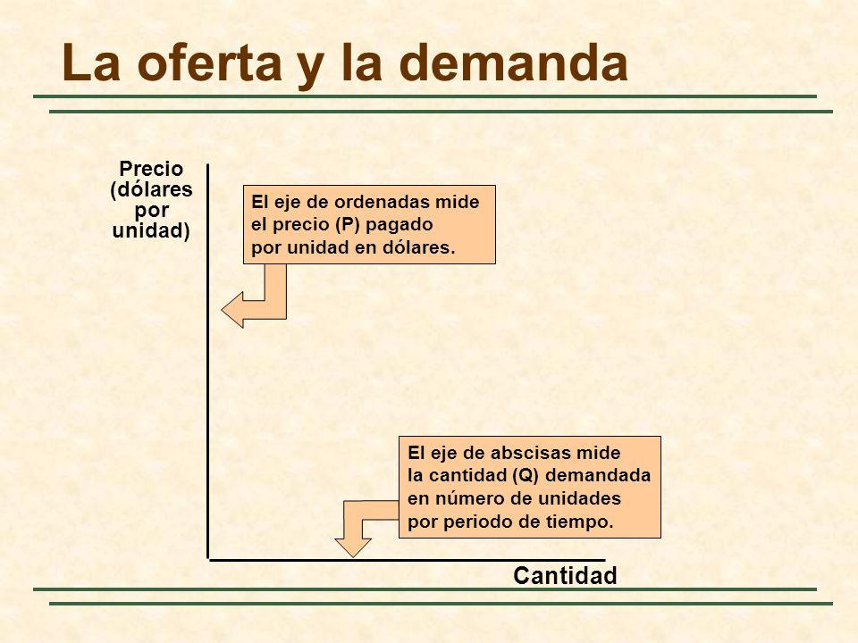 La oferta y la demanda Cantidad El eje de abscisas mide la cantidad (Q) demandada en número de unidades por periodo de tiempo. El eje de ordenadas mid