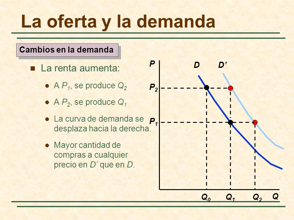 D P Q Q1Q1 P2P2 Q0Q0 P1P1 D Q2Q2 Cambios en la demanda La oferta y la demanda La renta aumenta: A P 1, se produce Q 2 A P 2, se produce Q 1 La curva d