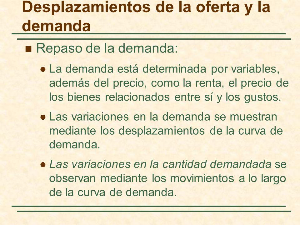 Desplazamientos de la oferta y la demanda Repaso de la demanda: La demanda está determinada por variables, además del precio, como la renta, el precio