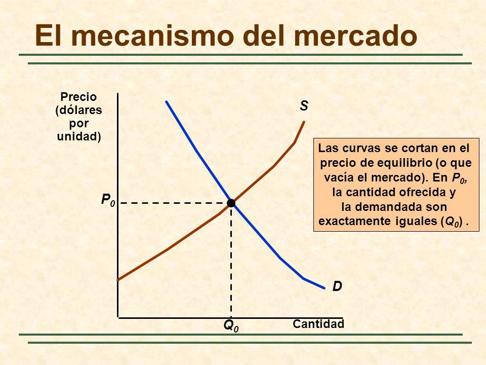 El mecanismo del mercado Cantidad D S Las curvas se cortan en el precio de equilibrio (o que vacía el mercado). En P 0, la cantidad ofrecida y la dema