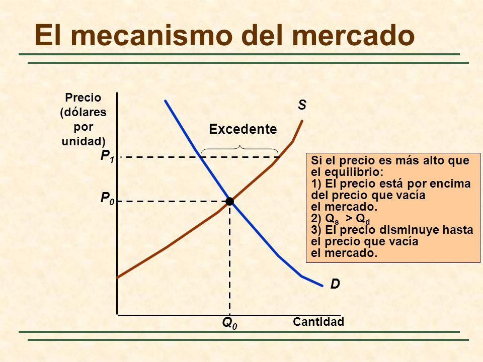 El mecanismo del mercado Cantidad D S P0P0 Q0Q0 Si el precio es más alto que el equilibrio: 1) El precio está por encima del precio que vacía el merca