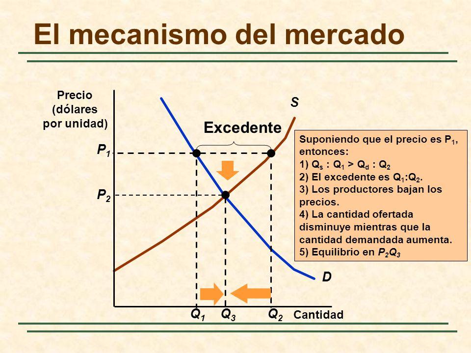 El mecanismo del mercado D S Q1Q1 Suponiendo que el precio es P 1, entonces: 1) Q s : Q 1 > Q d : Q 2 2) El excedente es Q 1 :Q 2. 3) Los productores